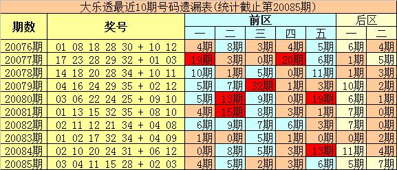 [公益彩票]豹王大乐透第20086期:前区杀10 11 14