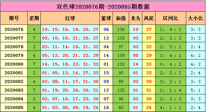 [公益彩票]马当先双色球第20086期:三区比3-1-2