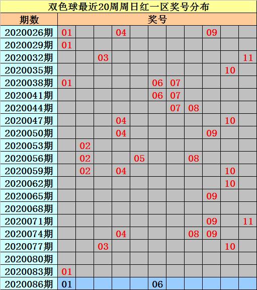 [公益彩票]亦玄双色球第20086期:注意和值103-113