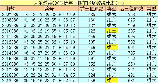 [公益彩票]冰丫头大乐透第20086期:前区推荐13 17