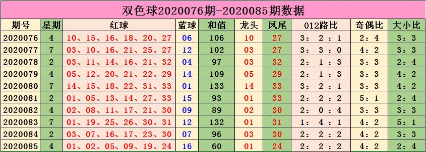 [公益彩票]小智双色球第20086期:奇偶比参考2-4