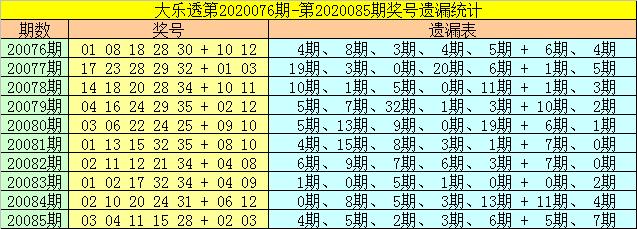 [公益彩票]财姐大乐透第20086期:后区单挑02 12