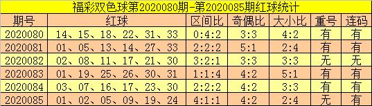 [公益彩票]郑飞双色球第20086期:注意连码再出