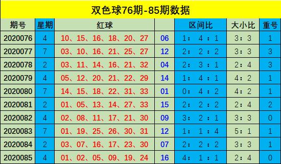 [公益彩票]樊亮双色球第20086期:推荐大小比4-2