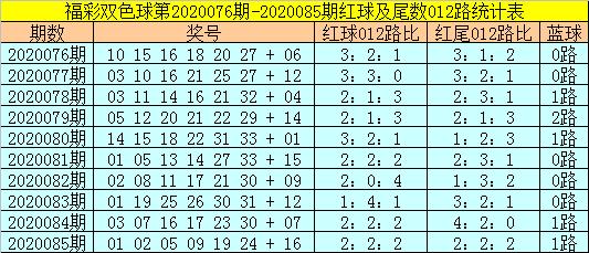 [公益彩票]易阳指双色球第20086期:排除2路蓝球