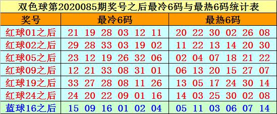 [公益彩票]赵海迪双色球第20086期:红球杀05 11 14