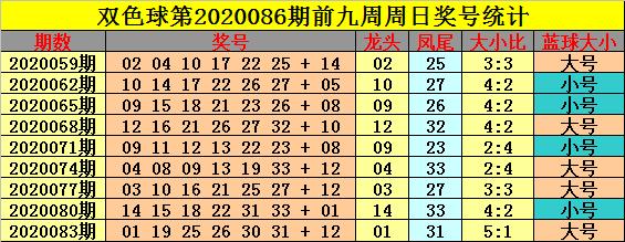 [公益彩票]钟玄双色球第20086期:预计出现4个小号