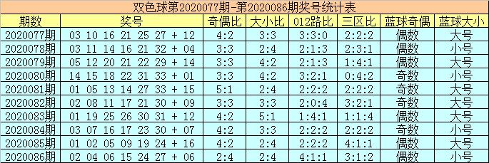 [公益彩票]陈华双色球第20087期:红球胆码09 29