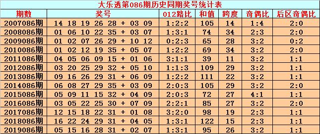 [公益彩票]英豪大乐透第20086期:前区012路比2-0-3