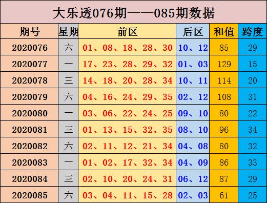 [公益彩票]张晶大乐透第20086期:后区重防偶数热出