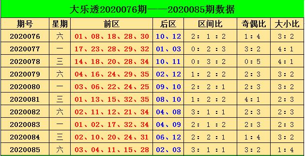 [公益彩票]阿燕大乐透第20086期:预计小号热出
