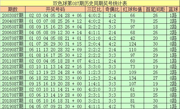 [公益彩票]彩侠双色球第20087期:红三区比2-3-1