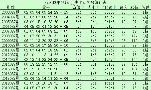 [公益彩票]李君双色球第20087期:红球胆码24 27
