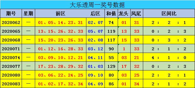 [公益彩票]迈久忠大乐透第20086期:后区防小大组合