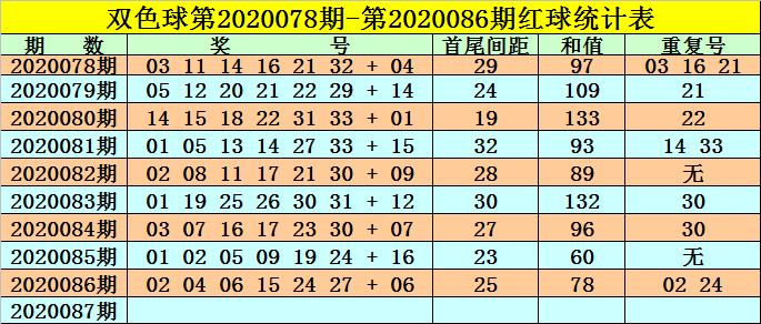 [公益彩票]高月双色球第20087期:关注热码蓝球