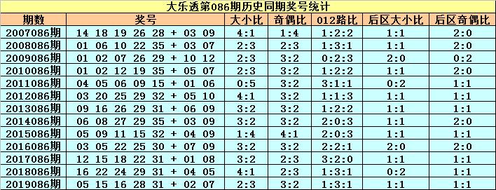 [公益彩票]小王子大乐透第20086期:前区小号回补