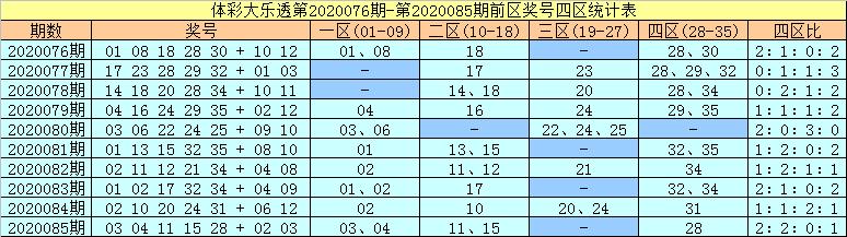 [公益彩票]许老六大乐透第20086期:前区胆码24 25