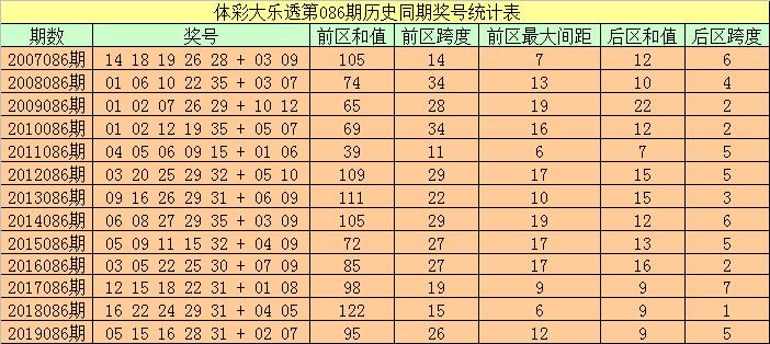 [公益彩票]袁大爷大乐透第20086期:看好后区和值22