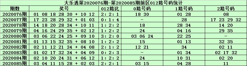 [公益彩票]天星大乐透第20086期:前区胆码07 08