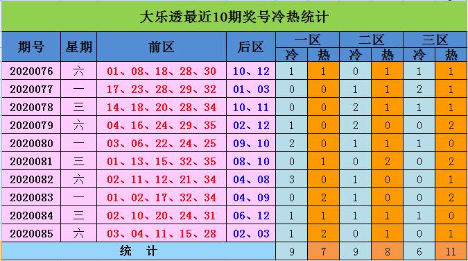 [公益彩票]向问天大乐透第20086期:后区首位参考02