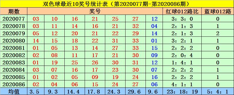 [公益彩票]菲姐双色球第20087期:蓝球关注1路号