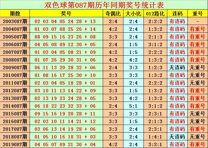 [公益彩票]花荣双色球第20087期:注意奇数龙头