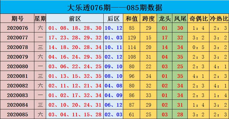 [公益彩票]沈昊大乐透第20086期:凤尾关注奇数35