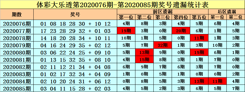 [公益彩票]王朝天大乐透第20086期:前区注意热码01