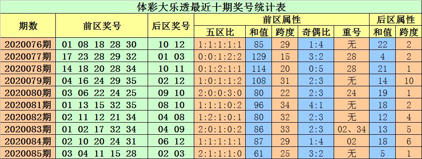 [公益彩票]小易大乐透第20086期:防前区重号轮空