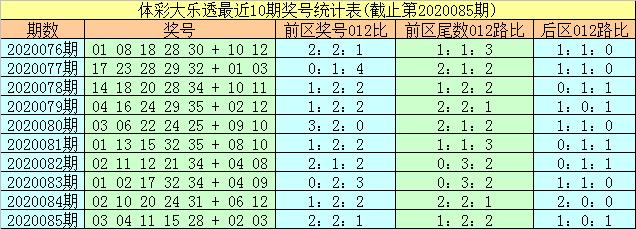[公益彩票]易阳指大乐透第20086期:后区防2路号
