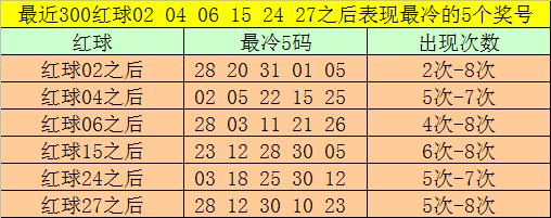 [公益彩票]大飞双色球第20087期:防出偶数龙头