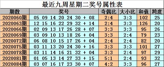 [公益彩票]金成双色球第20087期:一码蓝球参考04