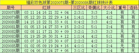 [公益彩票]老铁双色球第20087期:红球重号参考06