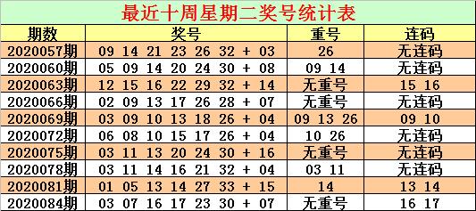 [公益彩票]CP哥双色球第20087期:排除红球斜连码