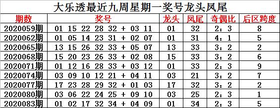 [公益彩票]钟玄大乐透第20086期:前区奇偶比4-1