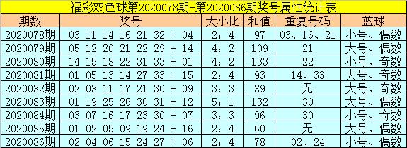 [公益彩票]范秋雨双色球第20087期:关注奇数蓝球