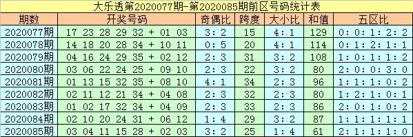 [公益彩票]杨万里大乐透第20086期:凤尾看好重号28