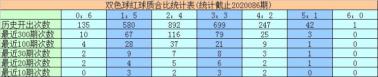 [公益彩票]黄欢双色球第20087期:红球质合比1-5