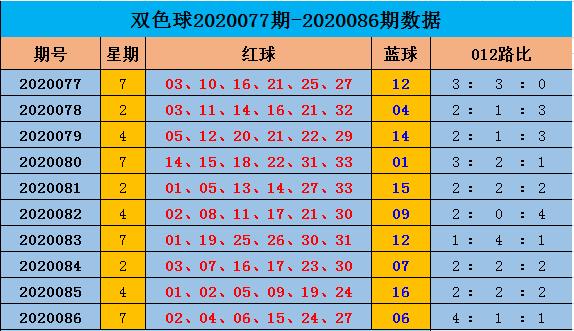 [公益彩票]阿燕双色球第20087期:2路红球胆码20