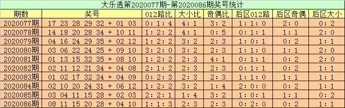 [公益彩票]高月大乐透第20087期:后区和值参考14