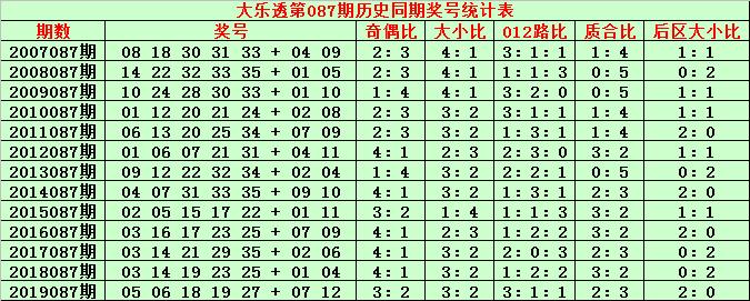 [公益彩票]金成大乐透第20087期:防前区大号走冷