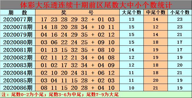 [公益彩票]白小姐大乐透第20087期:前区奇数号热出