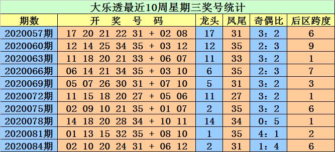[公益彩票]江明大乐透第20087期:预计龙头走小
