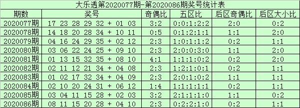 [公益彩票]阿财大乐透第20087期:后区首位看好小号