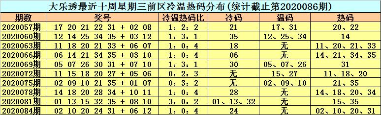 [公益彩票]李晓天大乐透第20087期:排除前区冷码