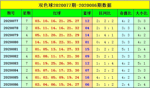 [公益彩票]刘海双色球第20087期:红球奇偶比5-1