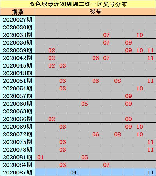 [公益彩票]亦玄双色球第20087期:红一区参考04 11