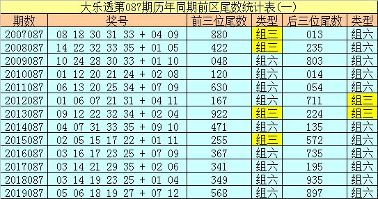 [公益彩票]冰丫头大乐透第20087期:前区同尾号16 26