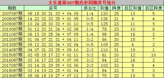 [公益彩票]彩侠大乐透第20087期:前区双胆08 28