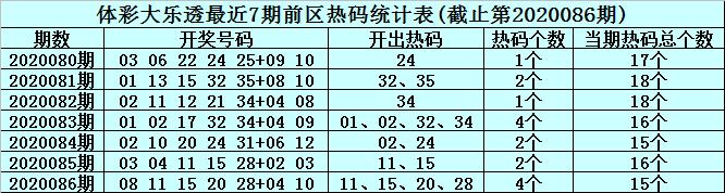 [公益彩票]李君大乐透第20087期:前区精选热码02